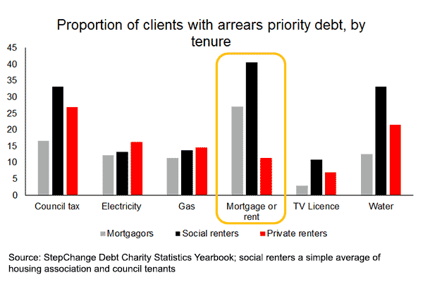 Proportion of clients with arrears priority debt, by tenure graph