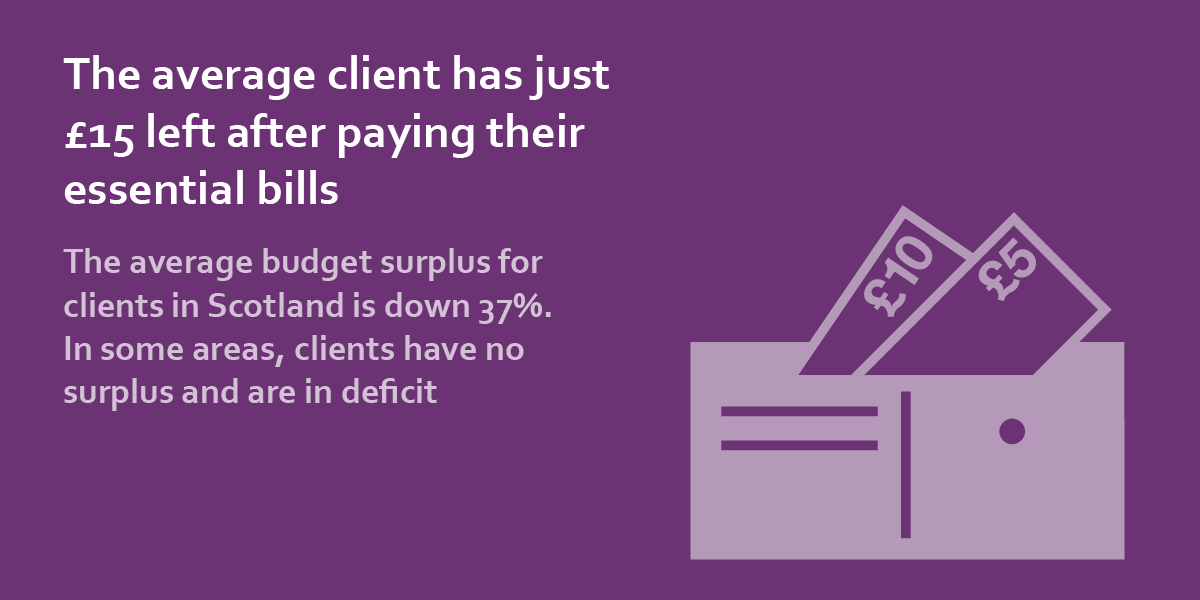 the average client has just £15 left after paying their essential bills