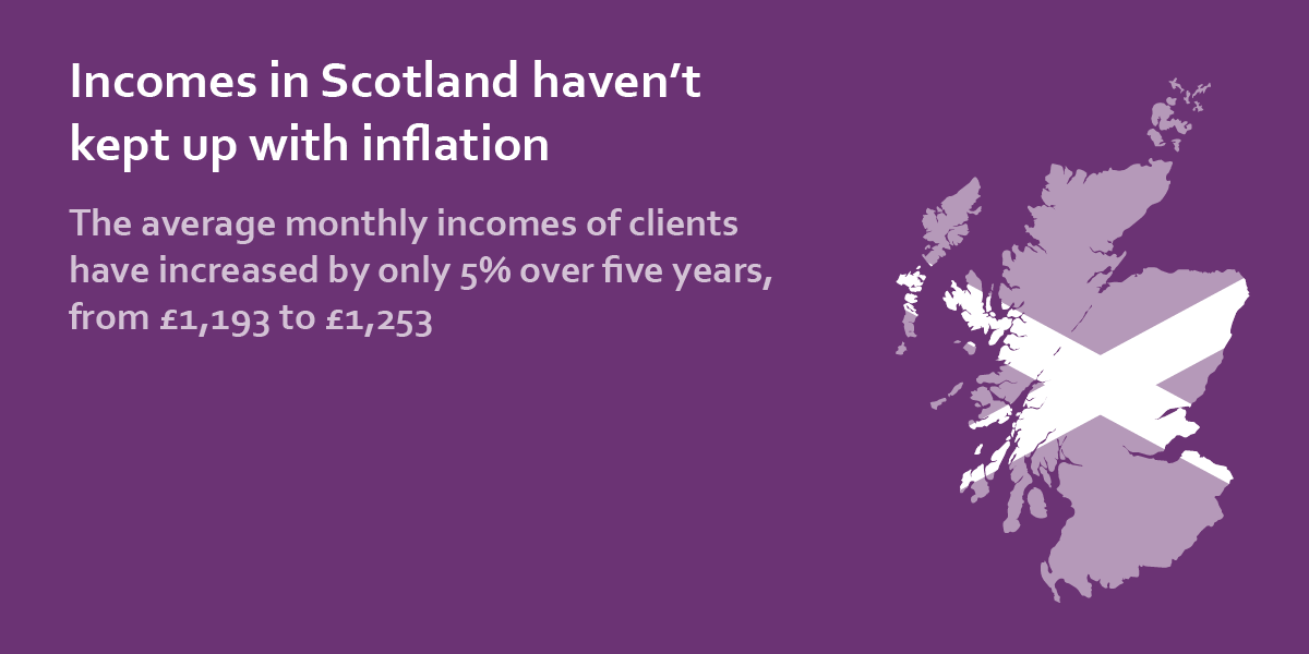 incomes in scotland haven't kept up with inflation