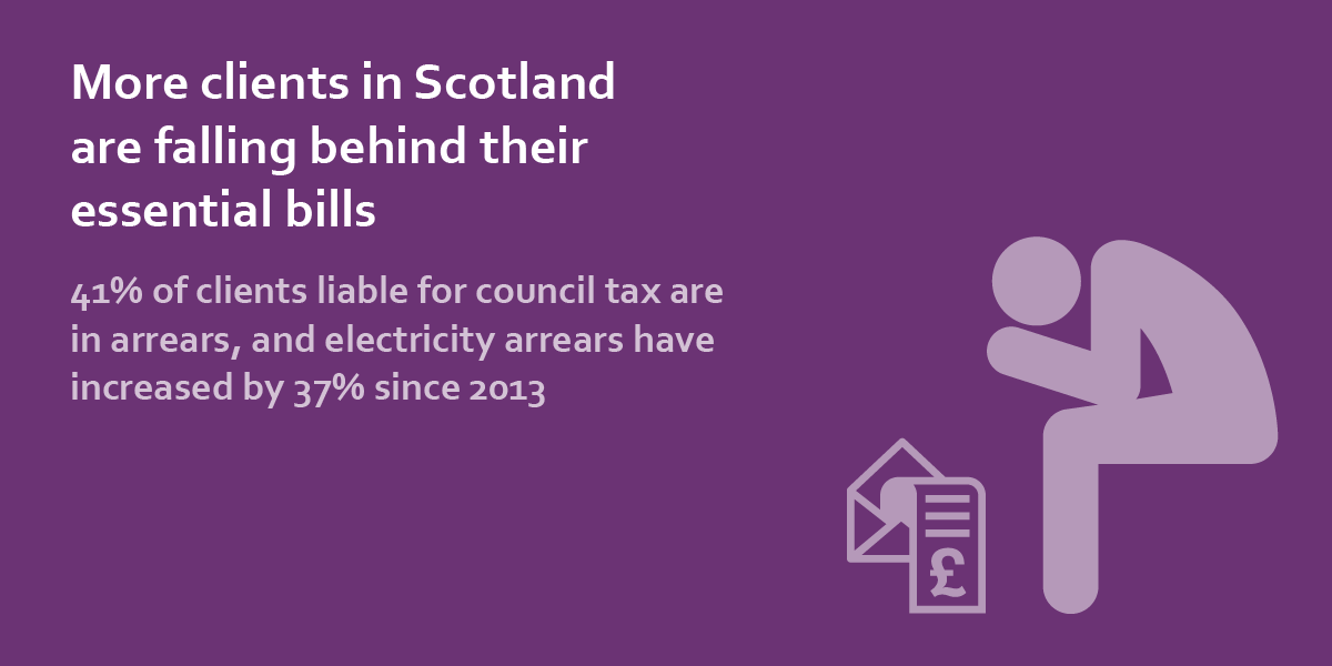 more clients in scotland are falling behind their essential bills