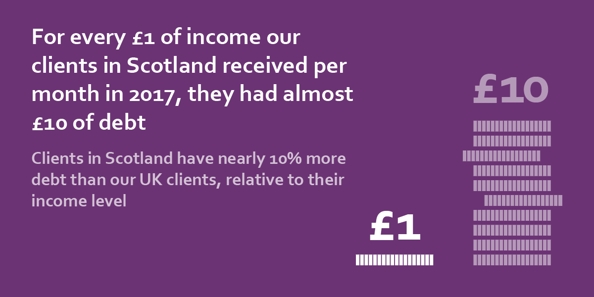 for every £1 of income our clients in scotland received per month in 2017, they had £9.96 of debt