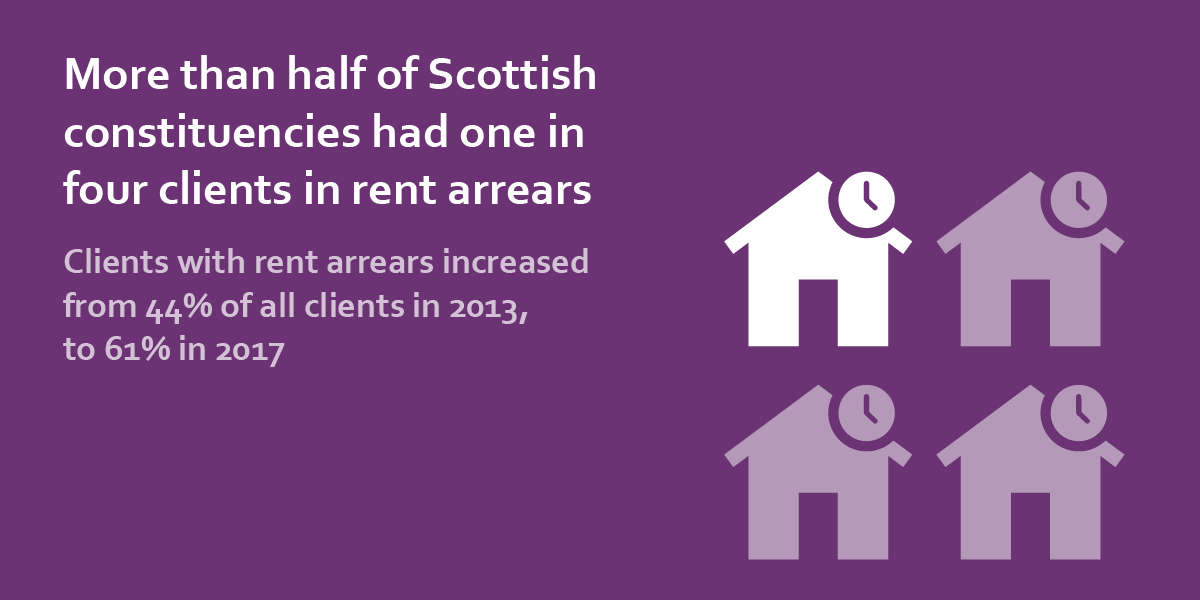 more than half of scottish constituencies had one in four clients in rent arrears
