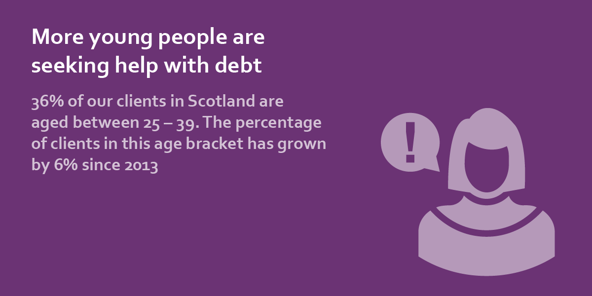 more young people are seeking help with debt
